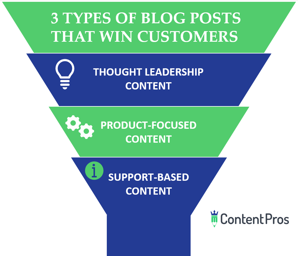3 types of blog posts that win customers: thought leadership content, product focused content, support content