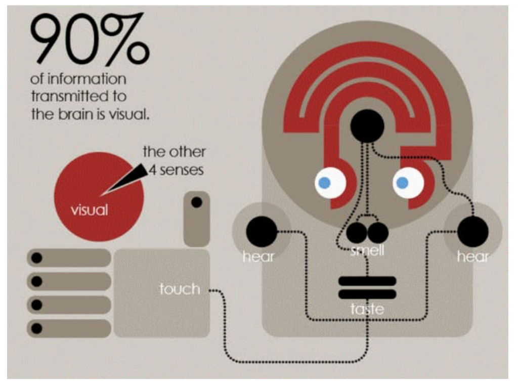 90% of information transmitted to the brain is visual