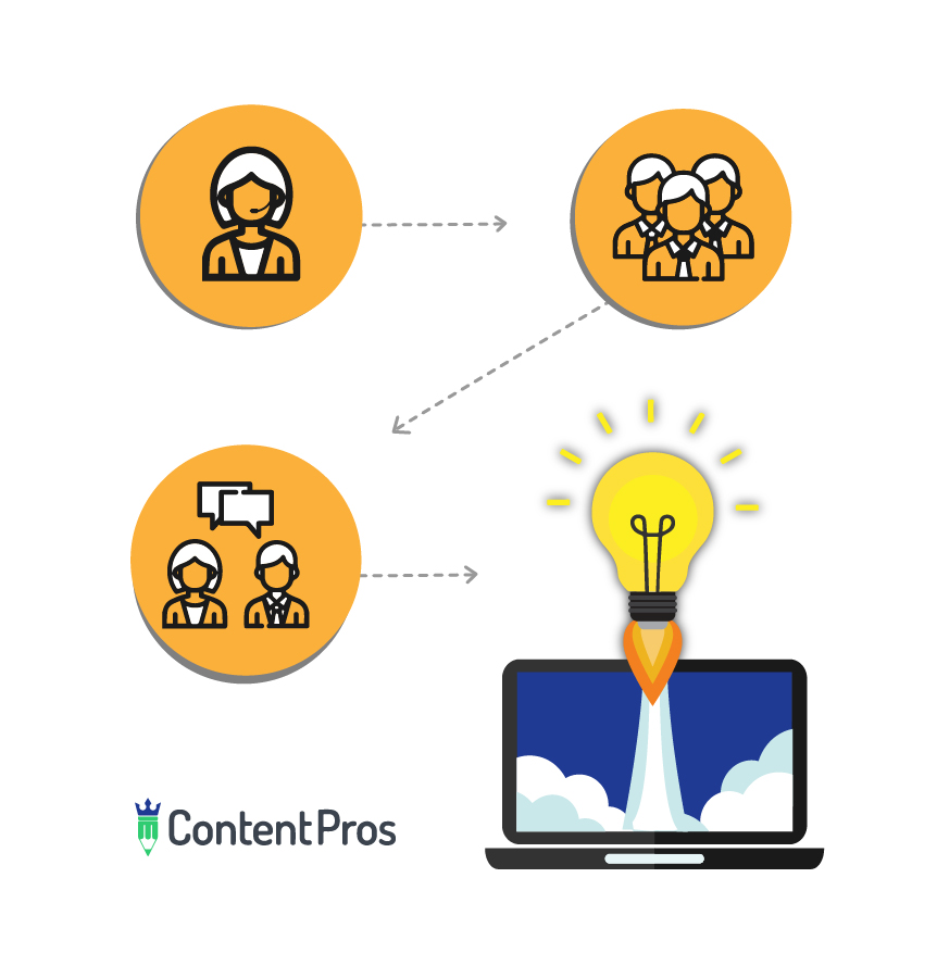 Premium Outsourced Content Writing – Content Pros