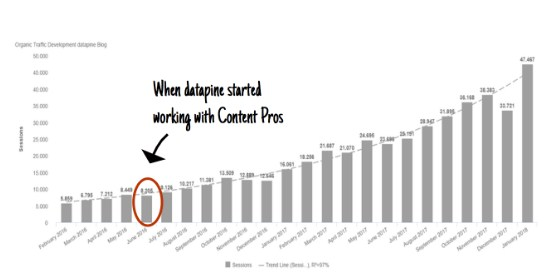How Content Pros Helped Datapine Increase Organic Traffic by 300%