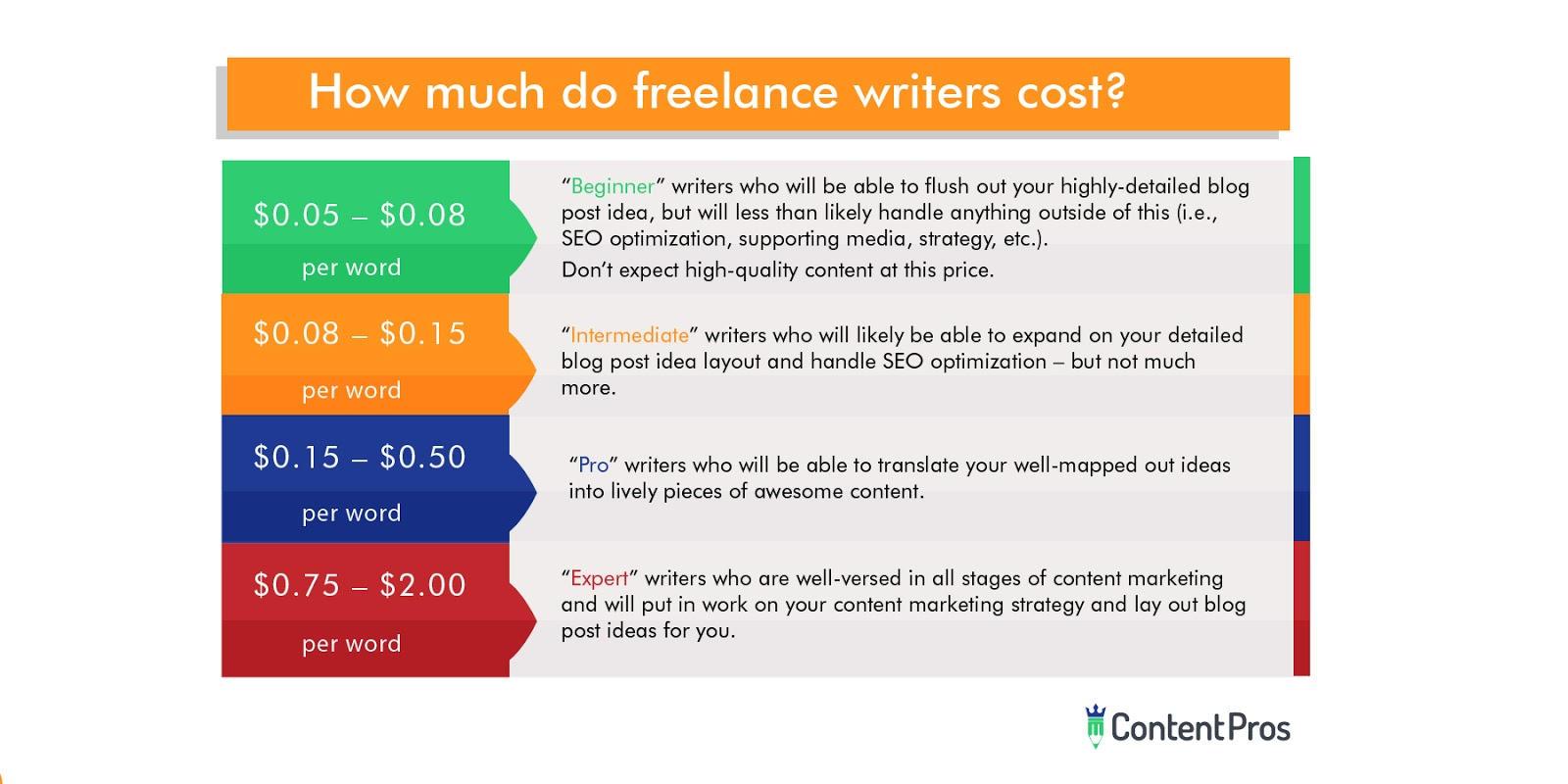How much do freelance writers cost?