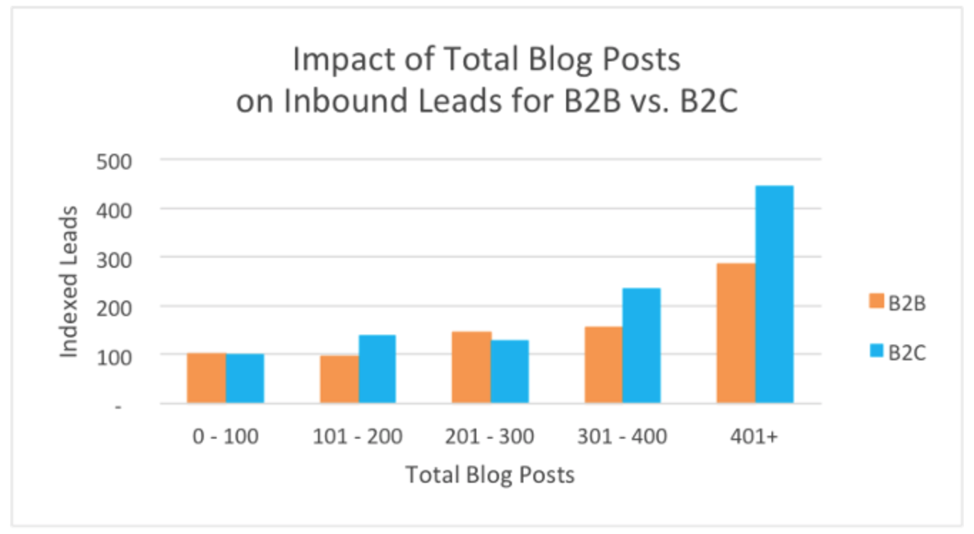 How One Company Ramped Up Their Low Engagement Rates with Content Pros