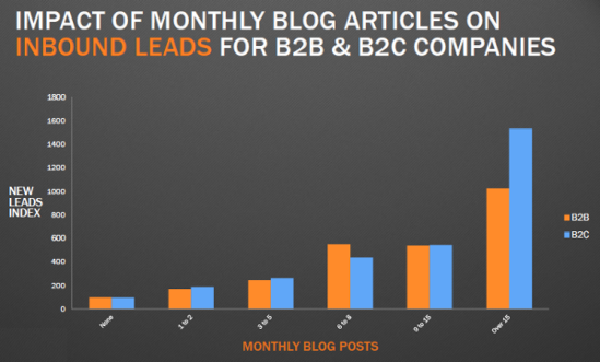 The Anatomy of a Well-Written Blog Post