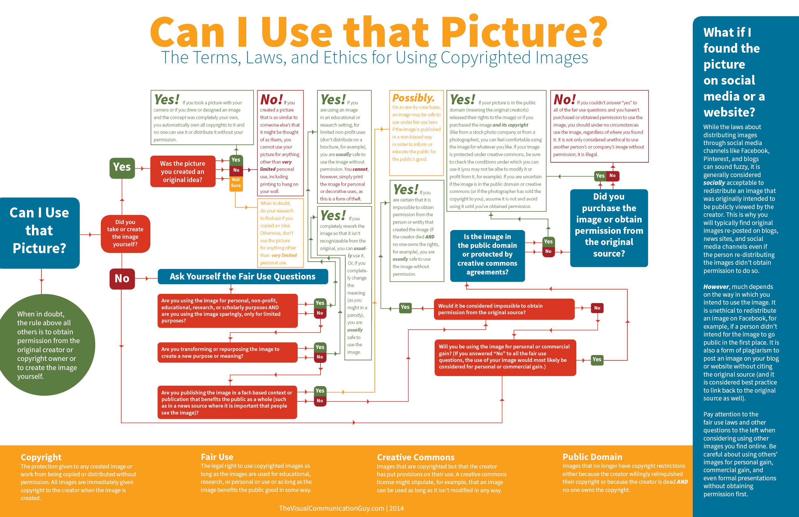 Infographic: Can I Use That Picture in my Blog?