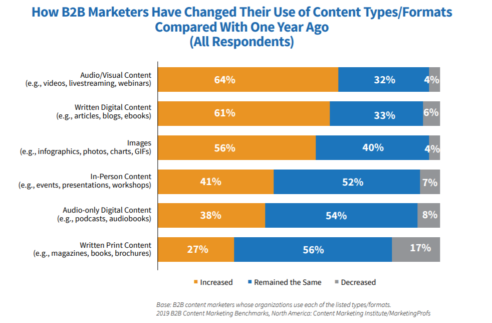 Graph displaying how B2B marketers have changed their use of content types and formats compared with one year ago