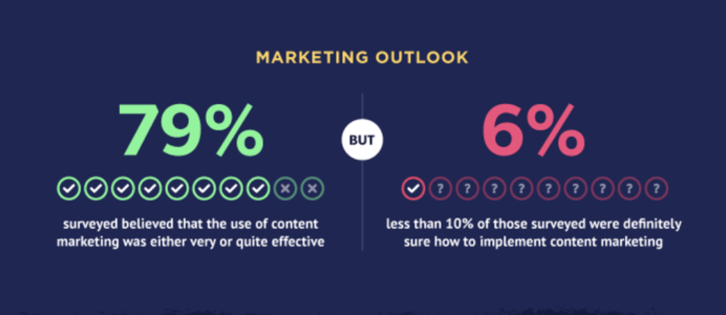 Marketing Outlook: 79% believe content marketing is effective, but only 6% are sure how to implement content marketing