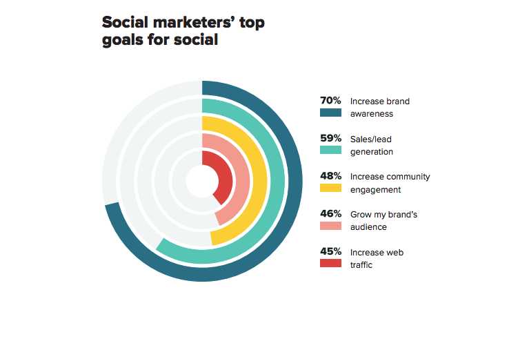 Social marketers' top goals for social media