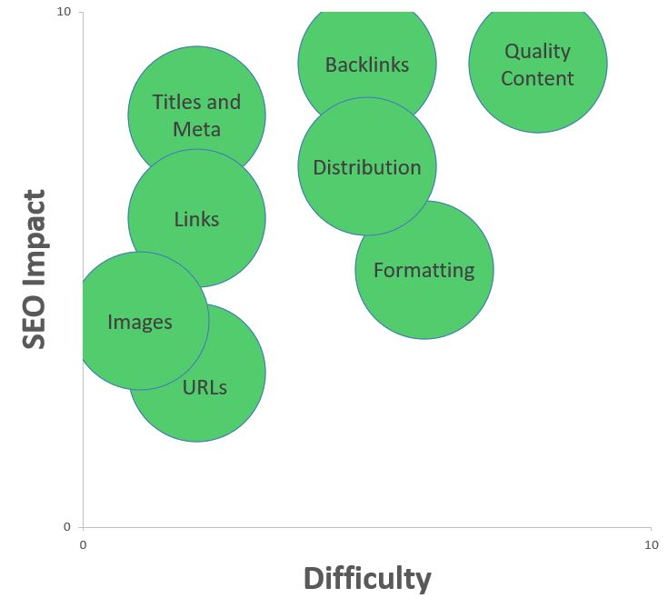 Onpage and offpage SEO tactics