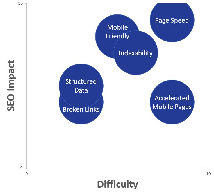 Technical SEO tactics ranked by difficulty and impact